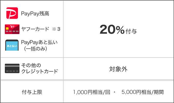 富山市でもペイペイポイント還元キャンペーン開始!1月5日~