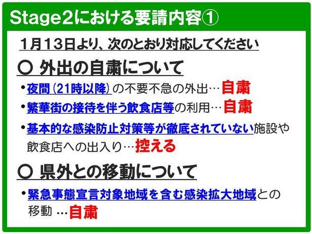 富山県新型コロナウイルス新規感染者数【2021. 1月】※ 13日からステージ2へ